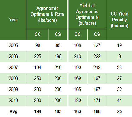 Agronomic optimum N fertilizer rate and yield of continuous corn and corn following soybean.
