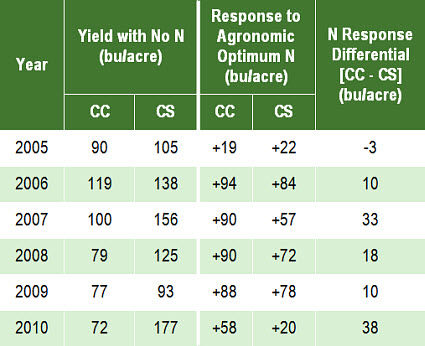 Corn yield with no N fertilizer