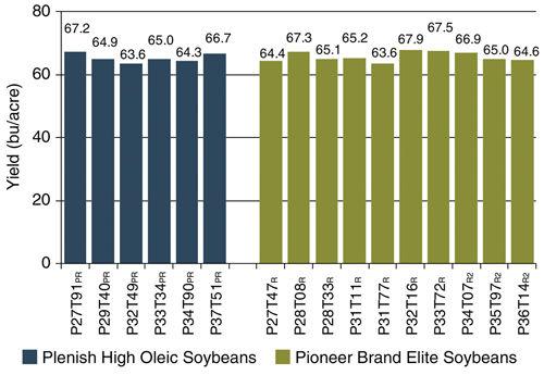 Yield of Plenish high oleic varieties and Pioneer brand elite varieties.