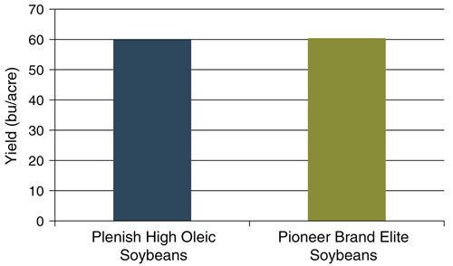 Yield of Plenish high oleic soybean varieties and Pioneer brand elite soybean varieties.