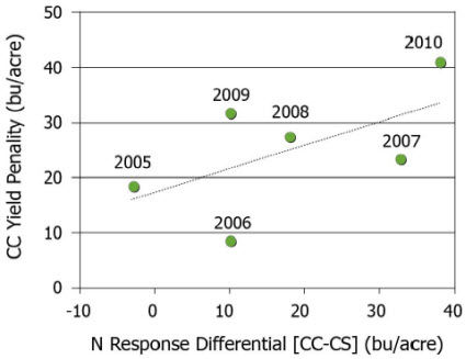 Relationship between differential (CC vs. CS) response to agronomic optimum fertilizer N and the CC yield penalty