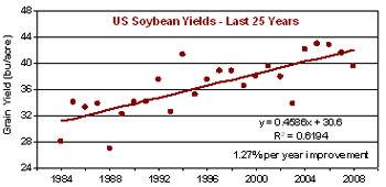 U.S. average soybean yields, 1984-2008.