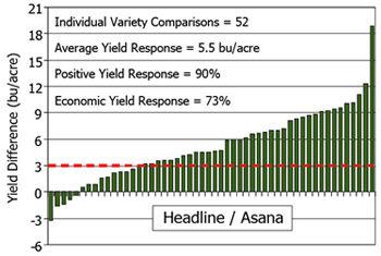 Chart: Yield response of Headline/Asana (2007-08).