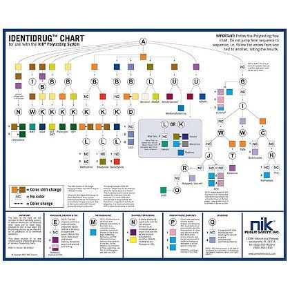 NIK Identidrug Polytesting Desk Chart